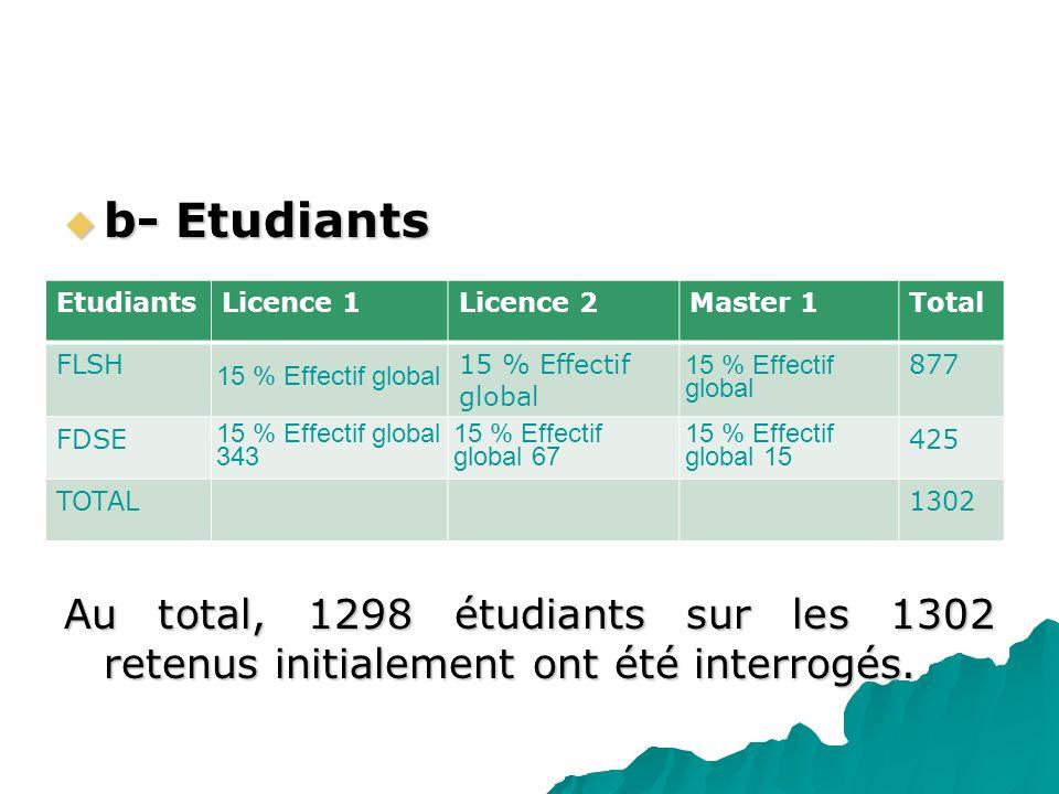 b- Etudiants Au total, 1298 étudiants sur les 1302 retenus initialement ont été interrogés. Etudiants.