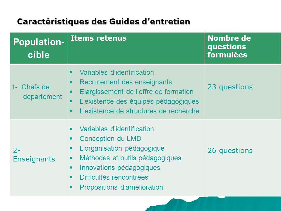 Population-cible Caractéristiques des Guides d'entretien Items retenus