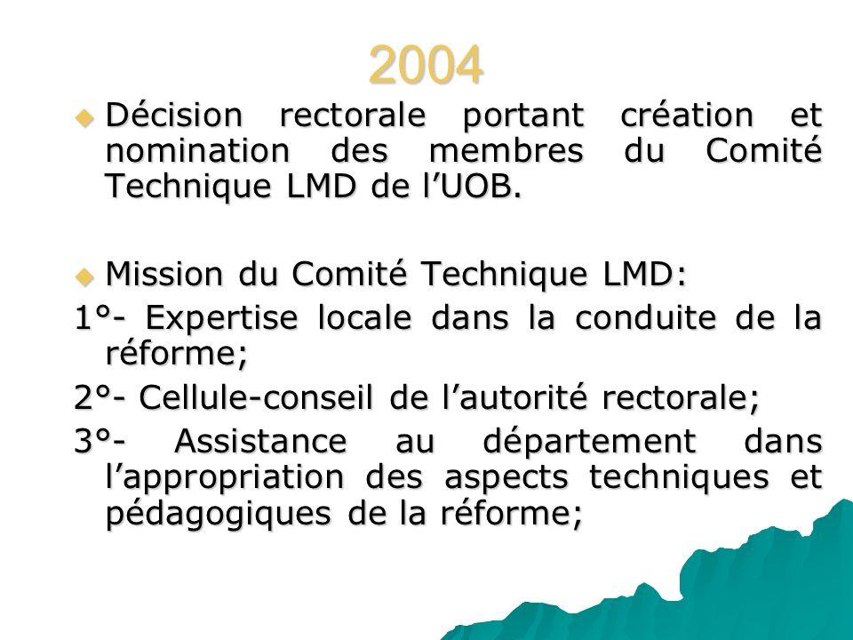 2004 Décision rectorale portant création et nomination des membres du Comité Technique LMD de l'UOB.