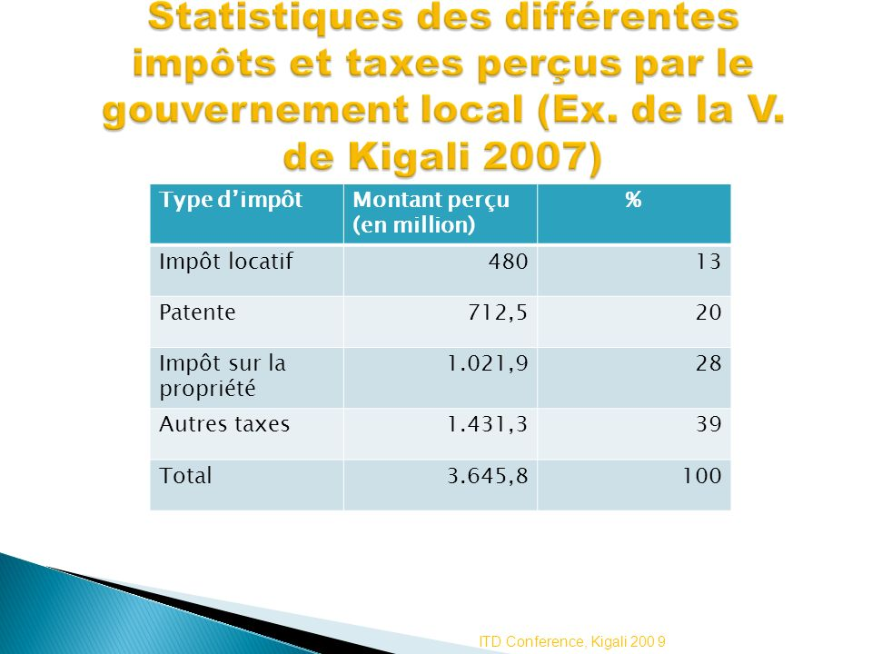 Statistiques des différentes impôts et taxes perçus par le gouvernement local (Ex. de la V. de Kigali 2007)