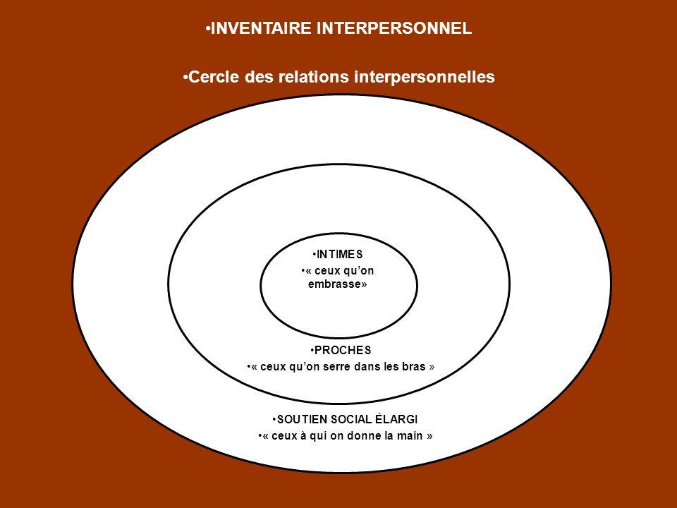 INVENTAIRE INTERPERSONNEL Cercle des relations interpersonnelles