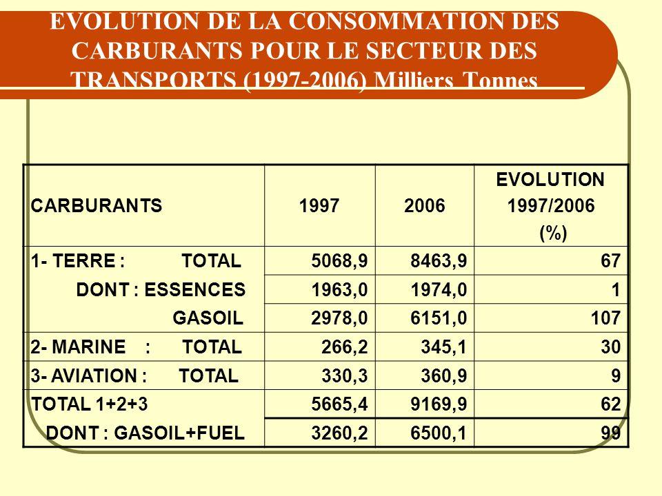 EVOLUTION DE LA CONSOMMATION DES CARBURANTS POUR LE SECTEUR DES TRANSPORTS (1997-2006) Milliers Tonnes
