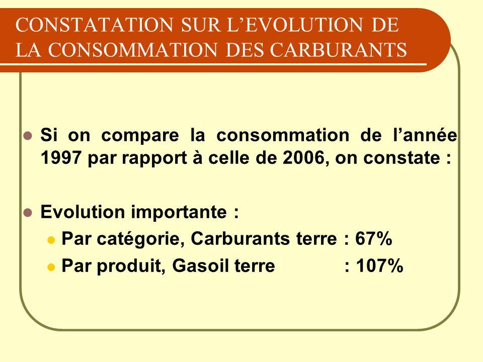 CONSTATATION SUR L'EVOLUTION DE LA CONSOMMATION DES CARBURANTS