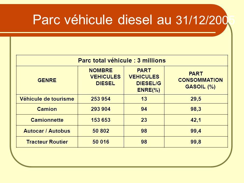 Parc véhicule diesel au 31/12/2005