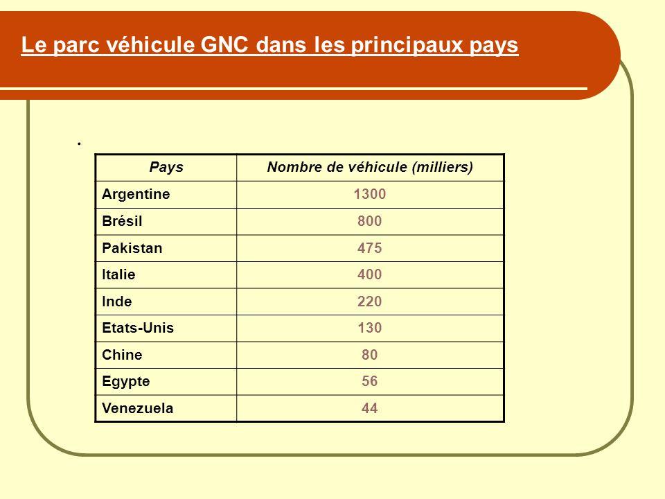 Le parc véhicule GNC dans les principaux pays