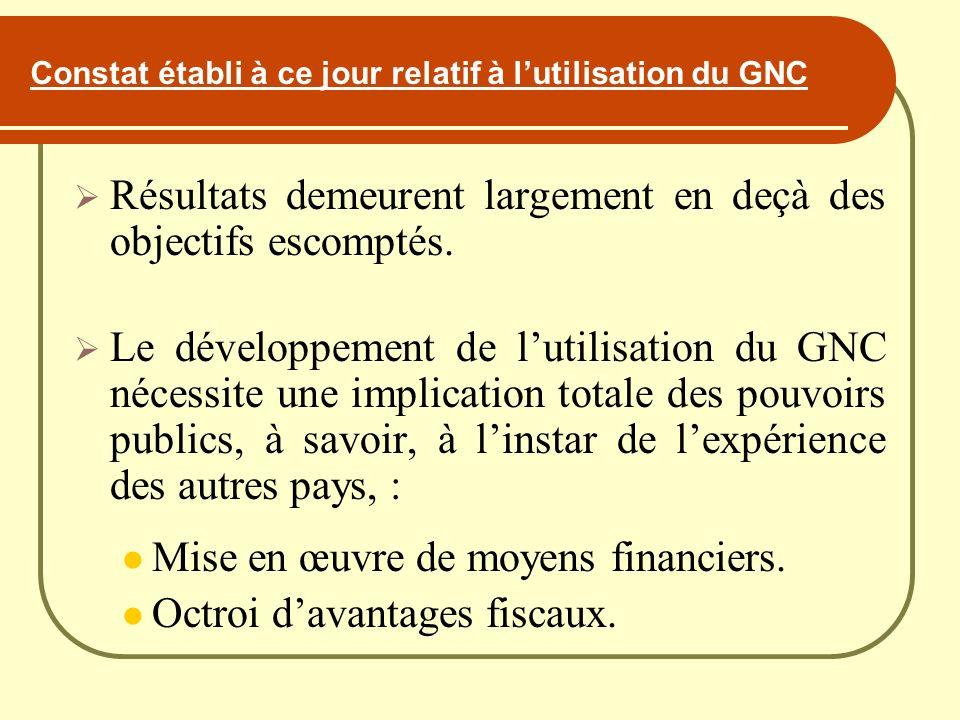 Constat établi à ce jour relatif à l'utilisation du GNC