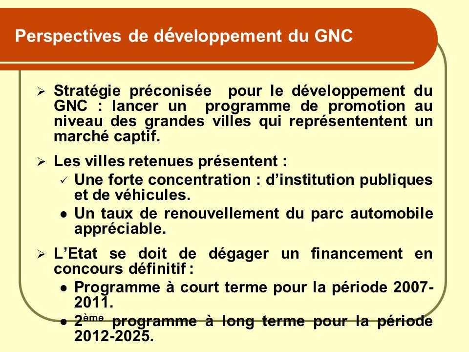Perspectives de développement du GNC