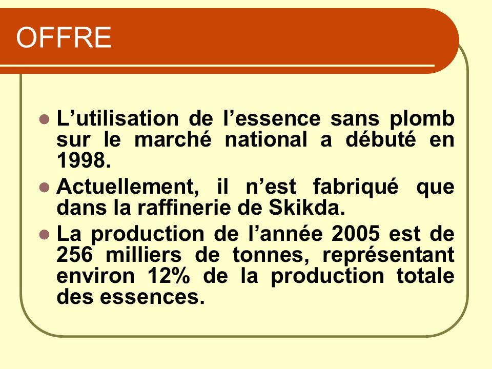 OFFRE L'utilisation de l'essence sans plomb sur le marché national a débuté en 1998.
