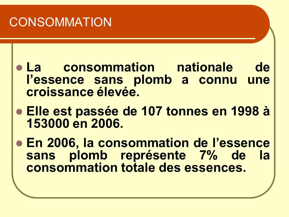 Elle est passée de 107 tonnes en 1998 à 153000 en 2006.