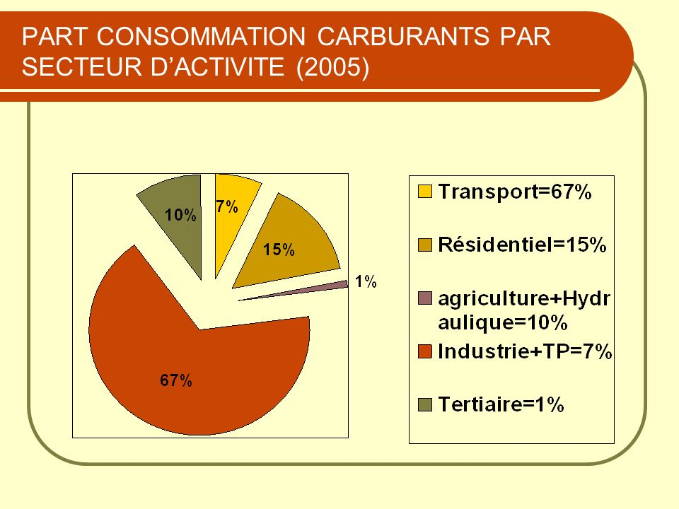 PART CONSOMMATION CARBURANTS PAR SECTEUR D'ACTIVITE (2005)