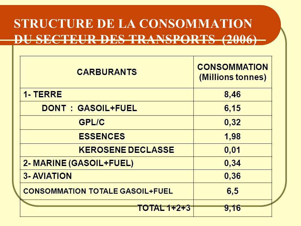 STRUCTURE DE LA CONSOMMATION DU SECTEUR DES TRANSPORTS (2006)