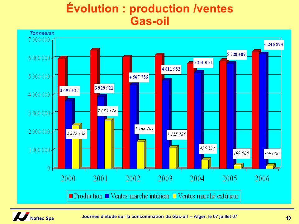 Évolution : production /ventes Gas-oil