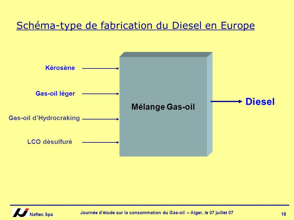 Schéma-type de fabrication du Diesel en Europe