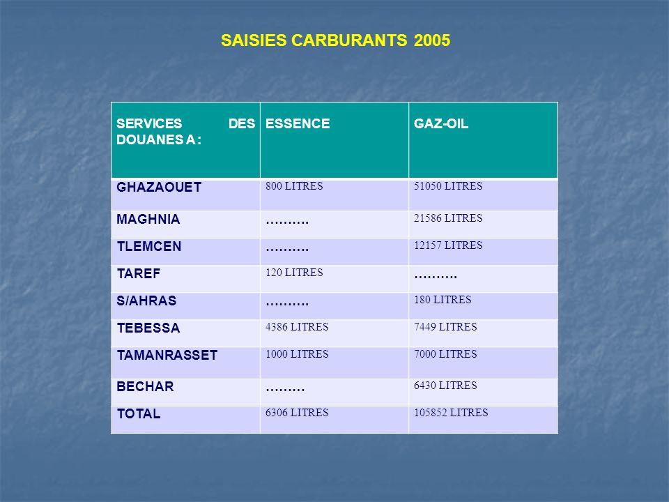 SAISIES CARBURANTS 2005 SERVICES DES DOUANES A : ESSENCE GAZ-OIL