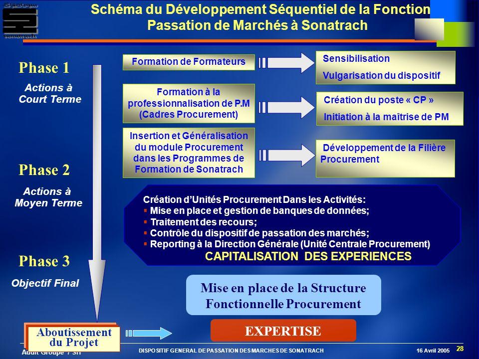 Schéma du Développement Séquentiel de la Fonction Passation de Marchés à Sonatrach