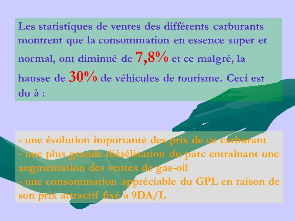 Les statistiques de ventes des différents carburants montrent que la consommation en essence super et normal, ont diminué de 7,8% et ce malgré, la hausse de 30% de véhicules de tourisme. Ceci est du à :