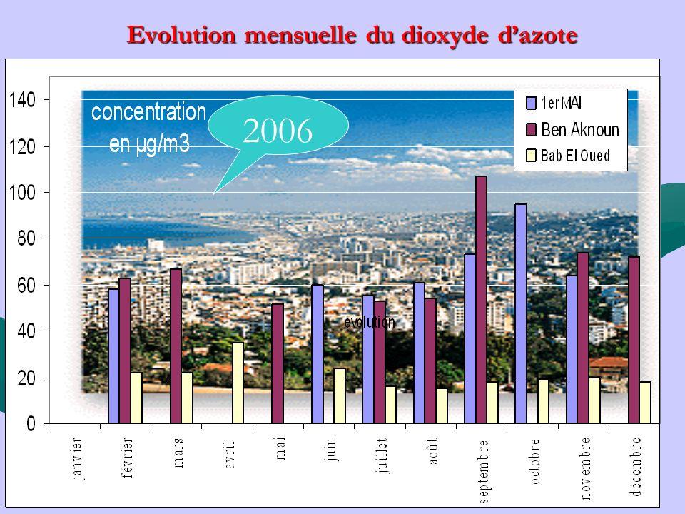 Evolution mensuelle du dioxyde d'azote