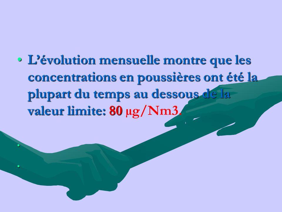 L'évolution mensuelle montre que les concentrations en poussières ont été la plupart du temps au dessous de la valeur limite: 80 µg/Nm3.