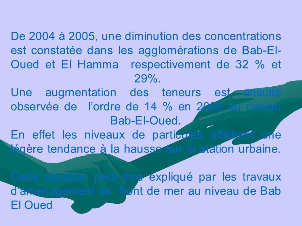 De 2004 à 2005, une diminution des concentrations est constatée dans les agglomérations de Bab-El-Oued et El Hamma respectivement de 32 % et 29%.