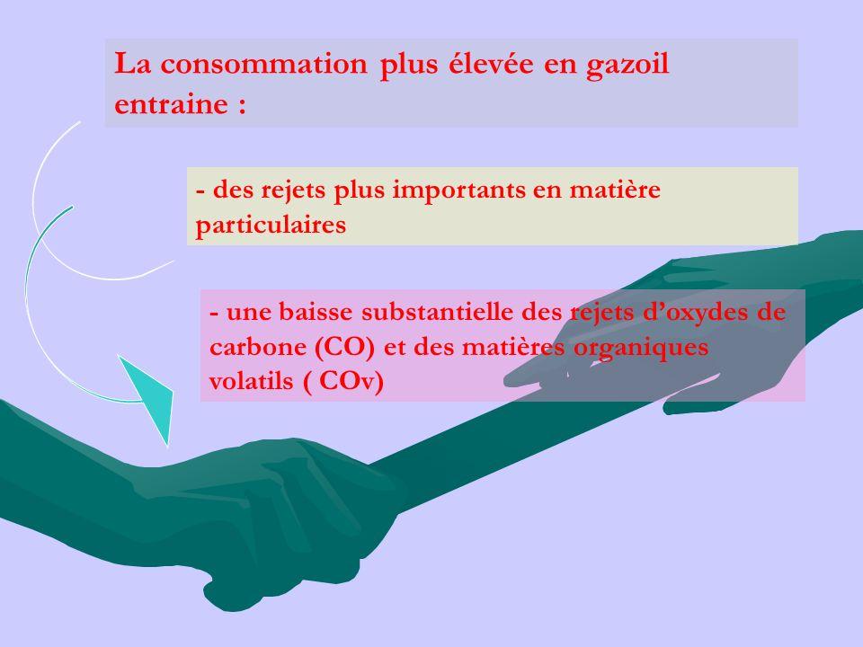 La consommation plus élevée en gazoil entraine :