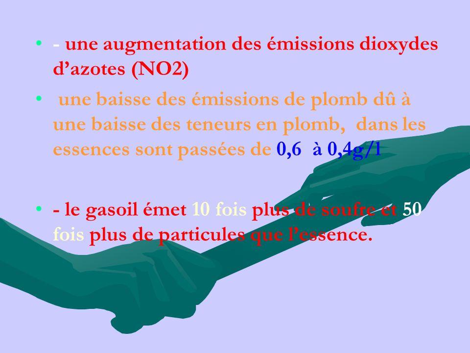 - une augmentation des émissions dioxydes d'azotes (NO2)