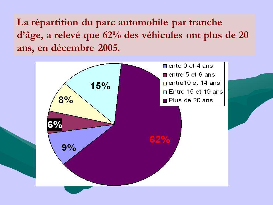 La répartition du parc automobile par tranche d'âge, a relevé que 62% des véhicules ont plus de 20 ans, en décembre 2005.