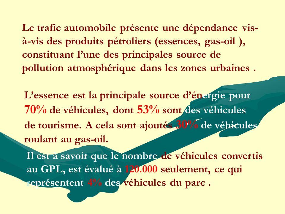 Le trafic automobile présente une dépendance vis-à-vis des produits pétroliers (essences, gas-oil ), constituant l'une des principales source de pollution atmosphérique dans les zones urbaines .