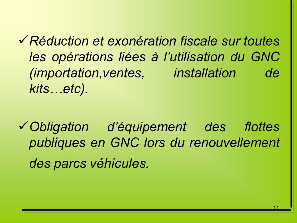Réduction et exonération fiscale sur toutes les opérations liées à l'utilisation du GNC (importation,ventes, installation de kits…etc).