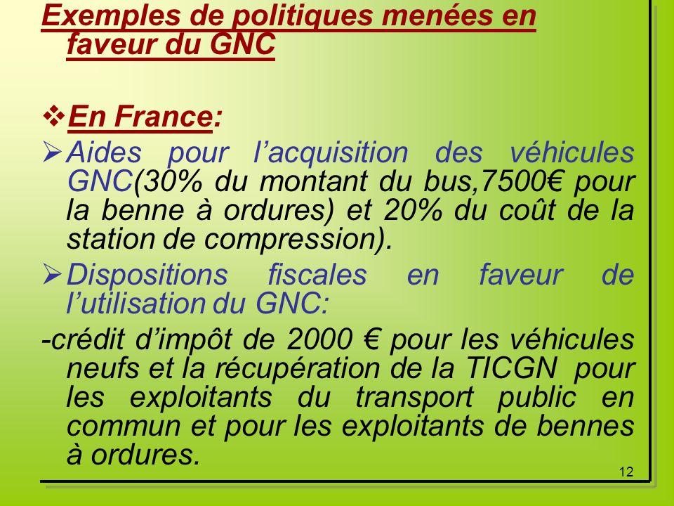 Exemples de politiques menées en faveur du GNC