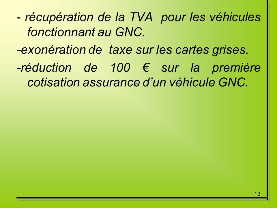 - récupération de la TVA pour les véhicules fonctionnant au GNC.
