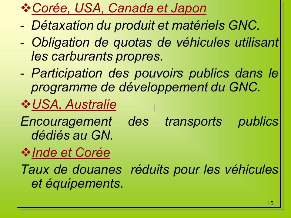 Corée, USA, Canada et Japon