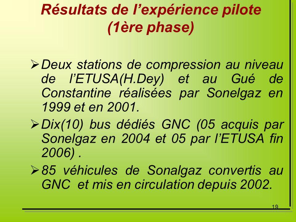 Résultats de l'expérience pilote (1ère phase)