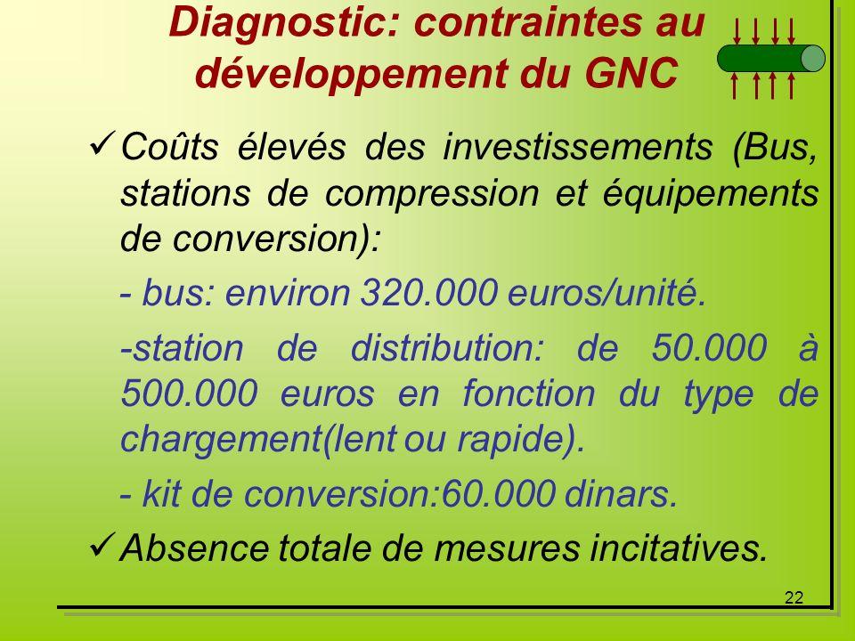 Diagnostic: contraintes au développement du GNC