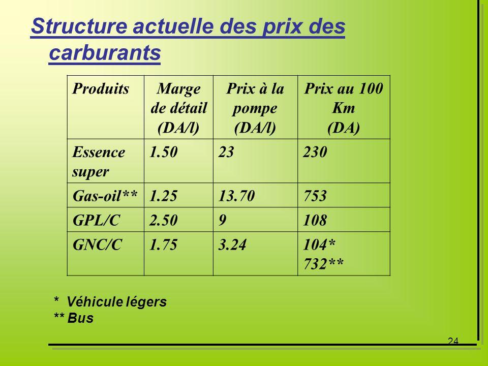 Structure actuelle des prix des carburants