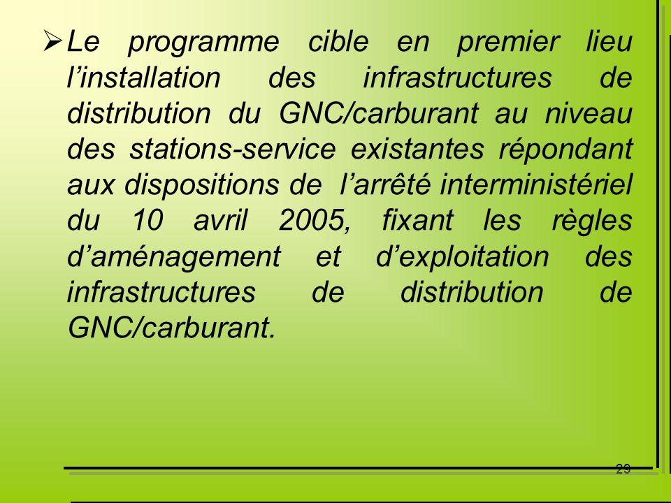 Le programme cible en premier lieu l'installation des infrastructures de distribution du GNC/carburant au niveau des stations-service existantes répondant aux dispositions de l'arrêté interministériel du 10 avril 2005, fixant les règles d'aménagement et d'exploitation des infrastructures de distribution de GNC/carburant.