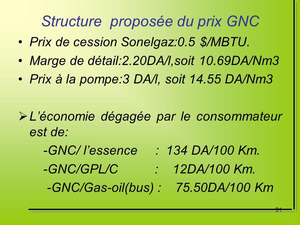 Structure proposée du prix GNC