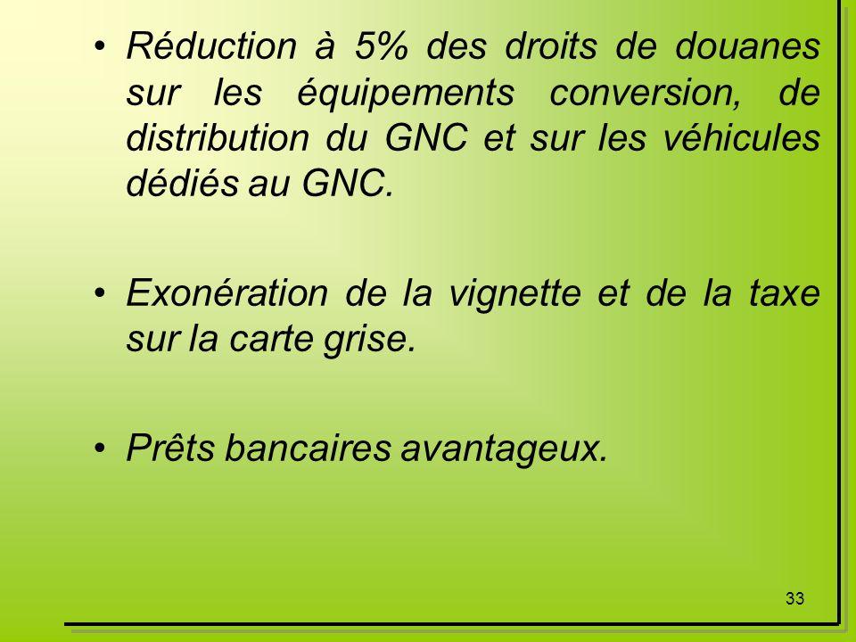 Réduction à 5% des droits de douanes sur les équipements conversion, de distribution du GNC et sur les véhicules dédiés au GNC.