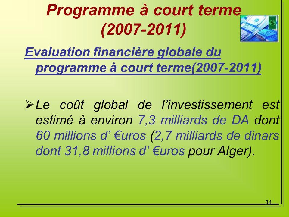 Programme à court terme (2007-2011)