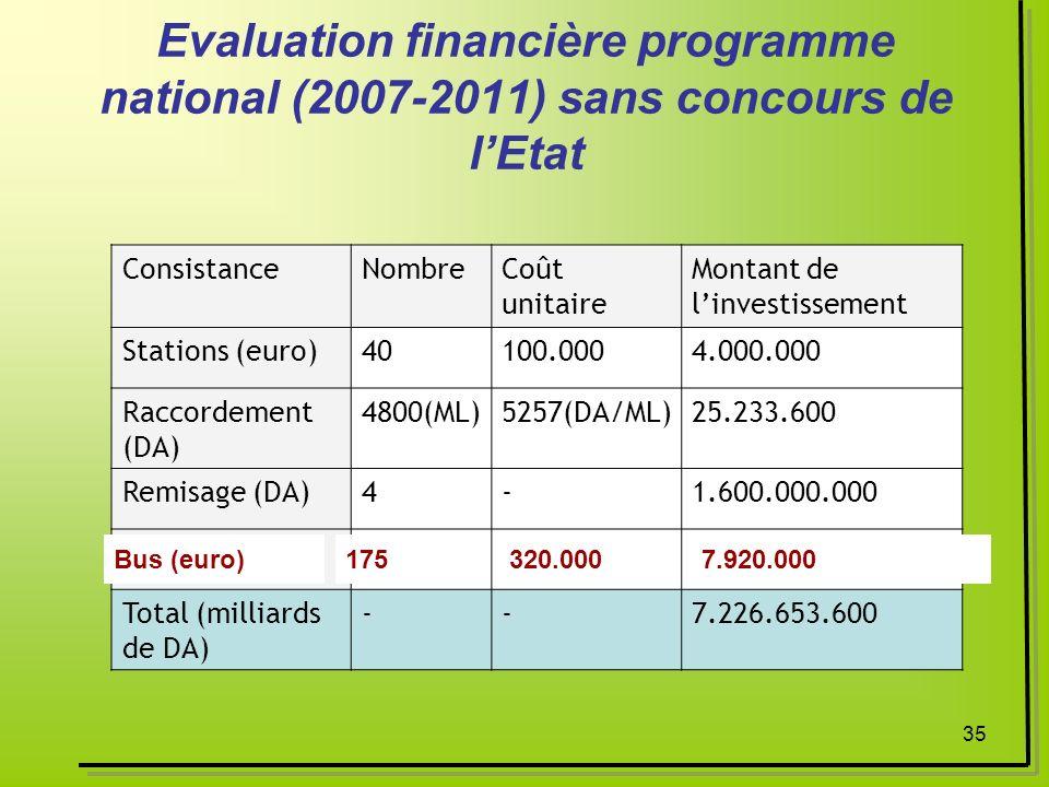 Evaluation financière programme national (2007-2011) sans concours de l'Etat