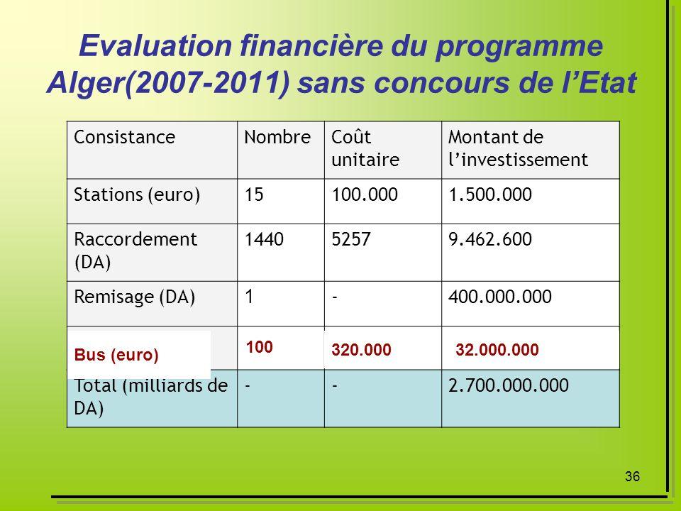 Evaluation financière du programme Alger(2007-2011) sans concours de l'Etat