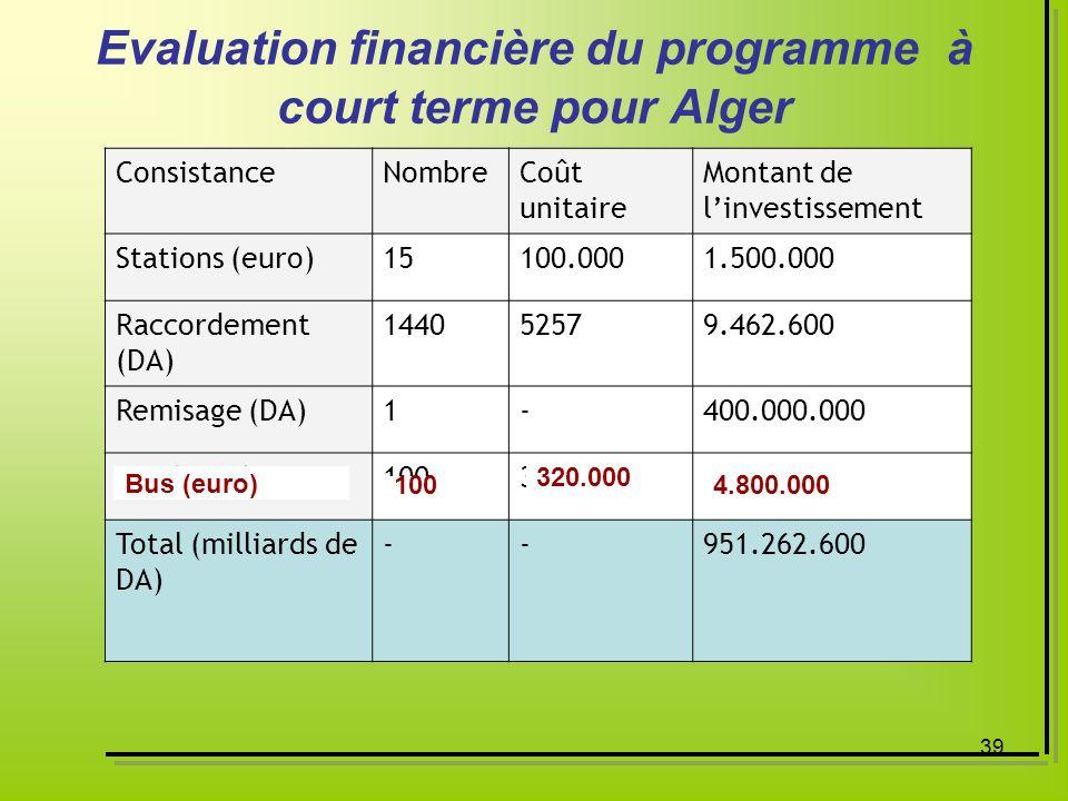 Evaluation financière du programme à court terme pour Alger