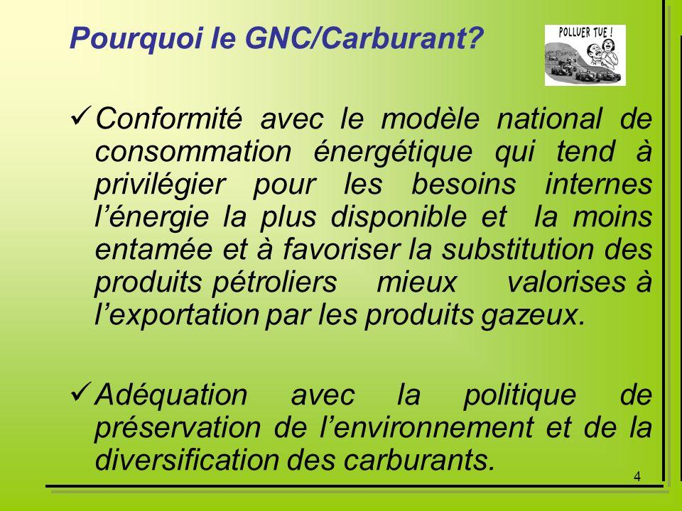 Pourquoi le GNC/Carburant