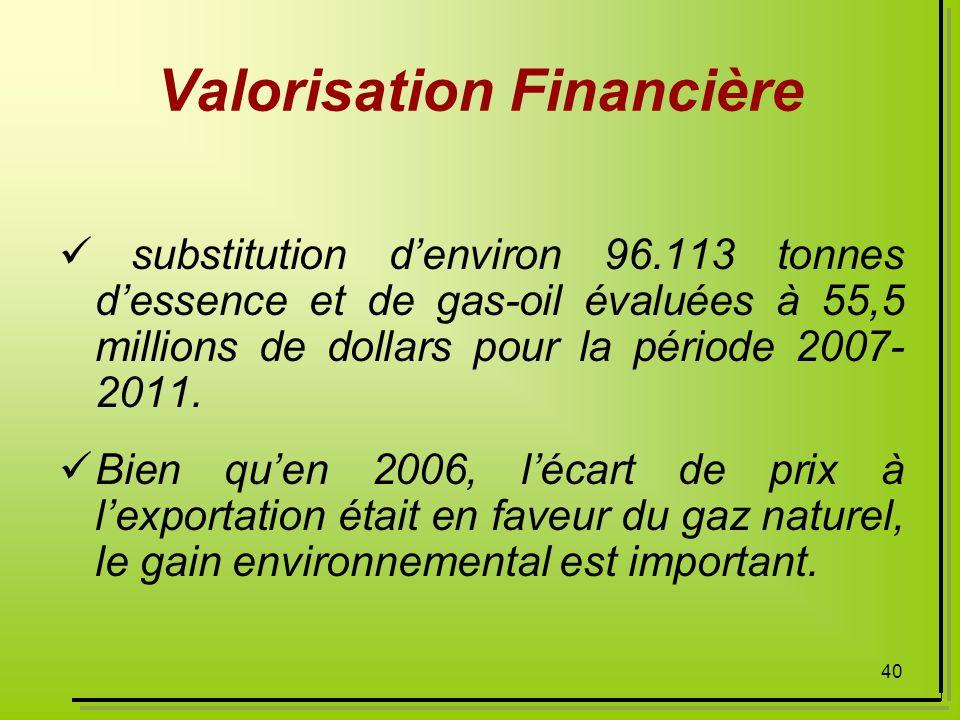 Valorisation Financière