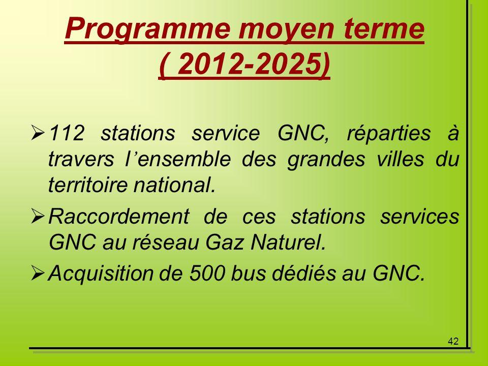 Programme moyen terme ( 2012-2025)