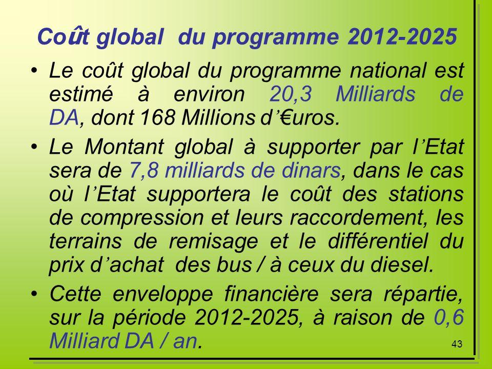 Coût global du programme 2012-2025