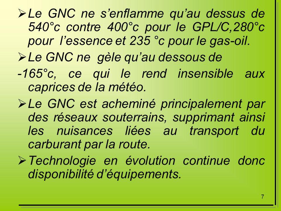 Le GNC ne s'enflamme qu'au dessus de 540°c contre 400°c pour le GPL/C,280°c pour l'essence et 235 °c pour le gas-oil.