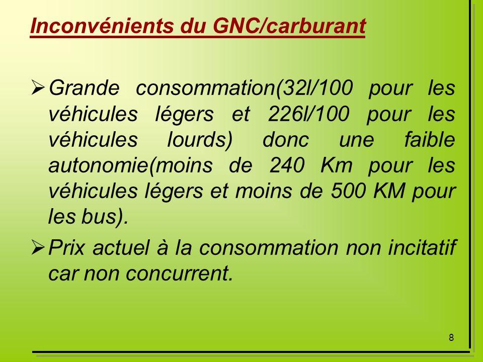 Inconvénients du GNC/carburant