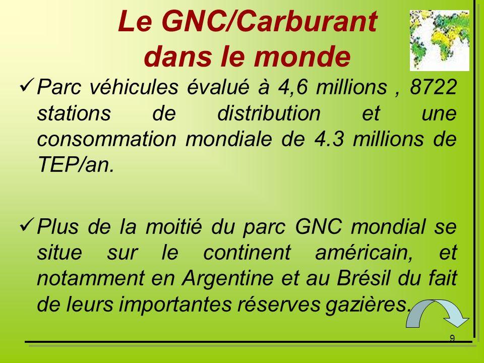 Le GNC/Carburant dans le monde