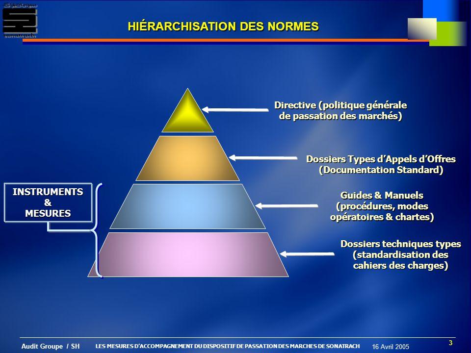 HIÉRARCHISATION DES NORMES