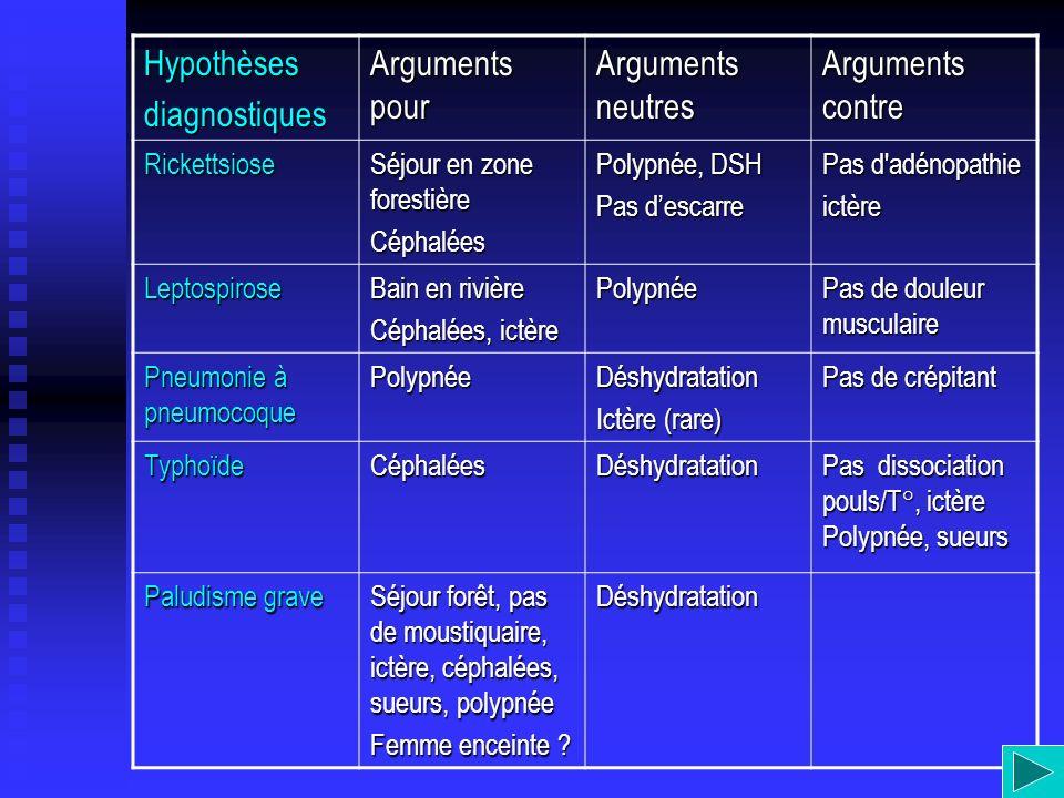 Hypothèses diagnostiques Arguments pour Arguments neutres